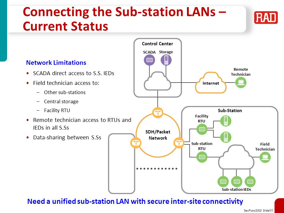 Connecting the Sub-station LANs – Current Status