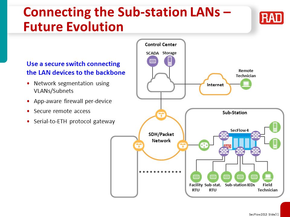 Connecting the Sub-station LANs – Future Evolution
