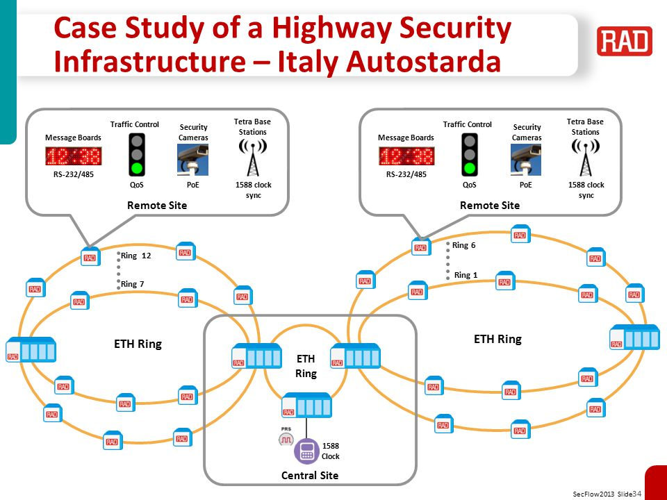 Case Study of a Highway Security Infrastructure – Italy Autostarda
