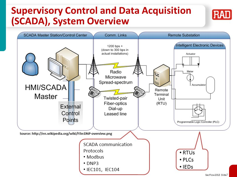 Supervisory Control and Data Acquisition (SCADA), System Overview