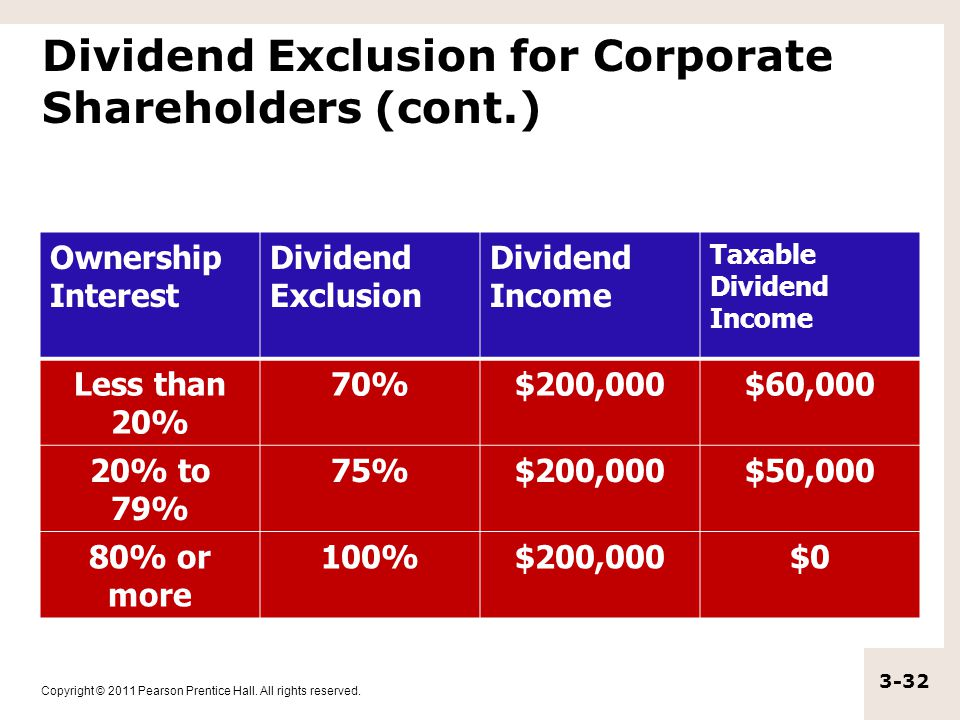 Dividend Exclusion for Corporate Shareholders (cont.)