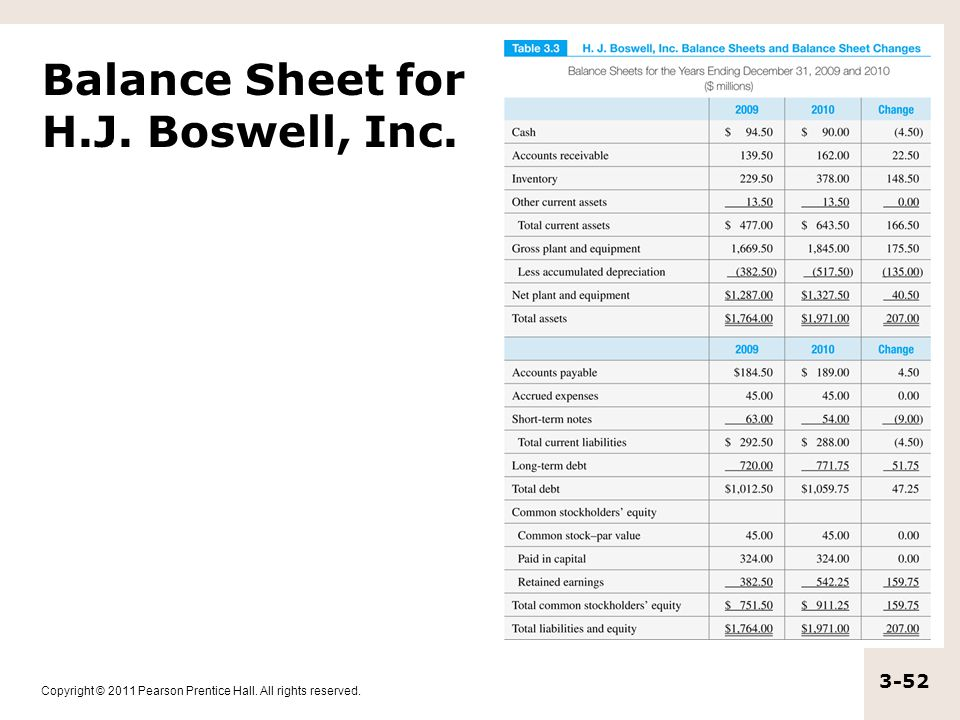 Balance Sheet for H.J. Boswell, Inc.