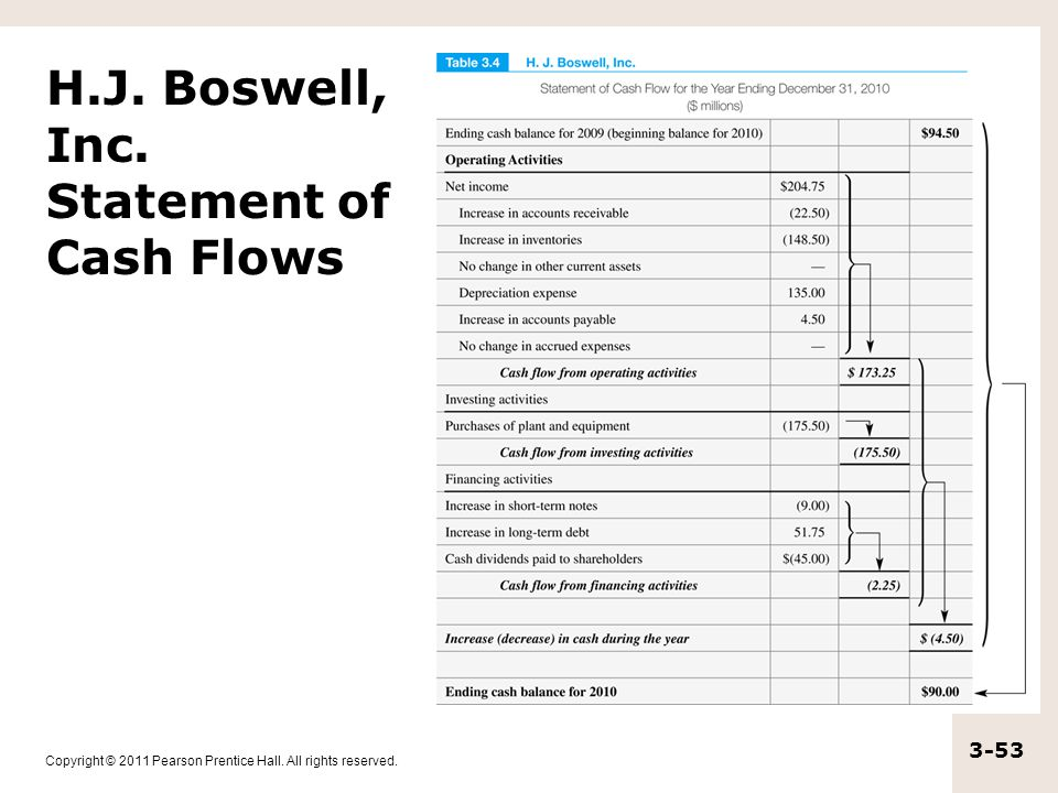 H.J. Boswell, Inc. Statement of Cash Flows