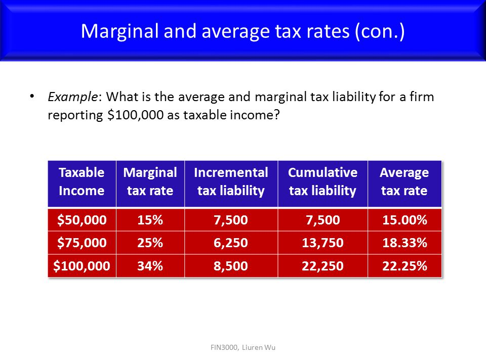 Marginal and average tax rates (con.)