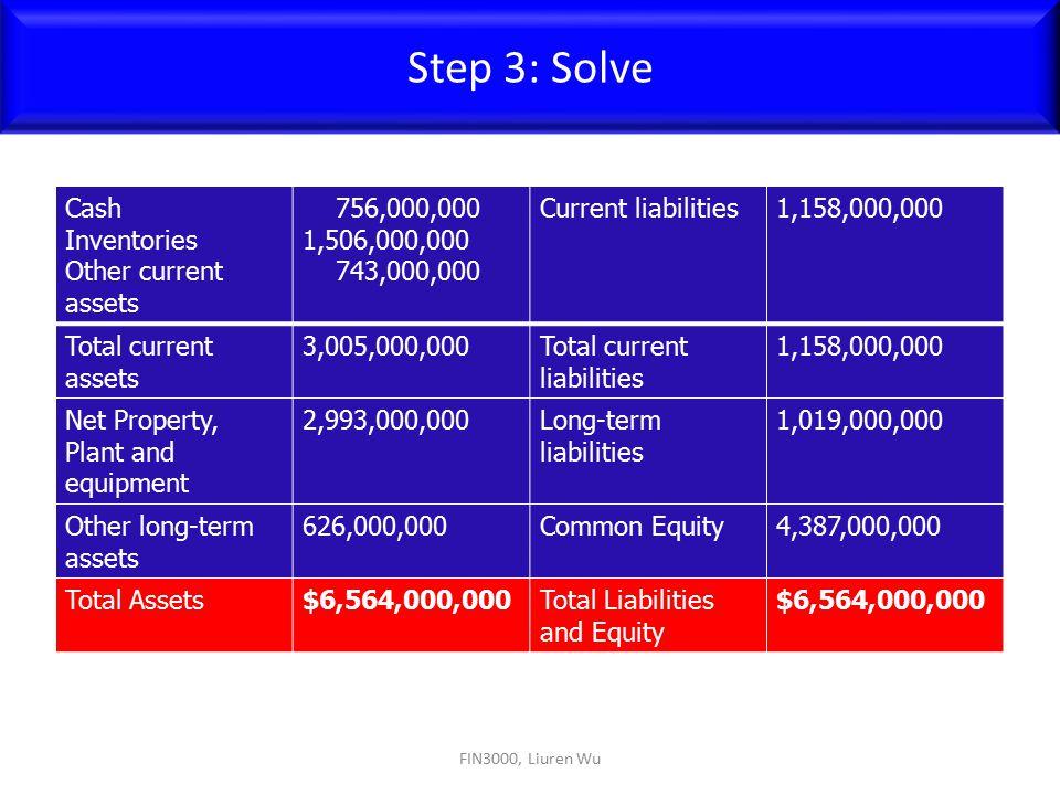 Step 3: Solve Cash Inventories Other current assets 756,000,000