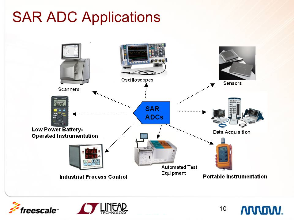 SAR ADC Applications Example applications.