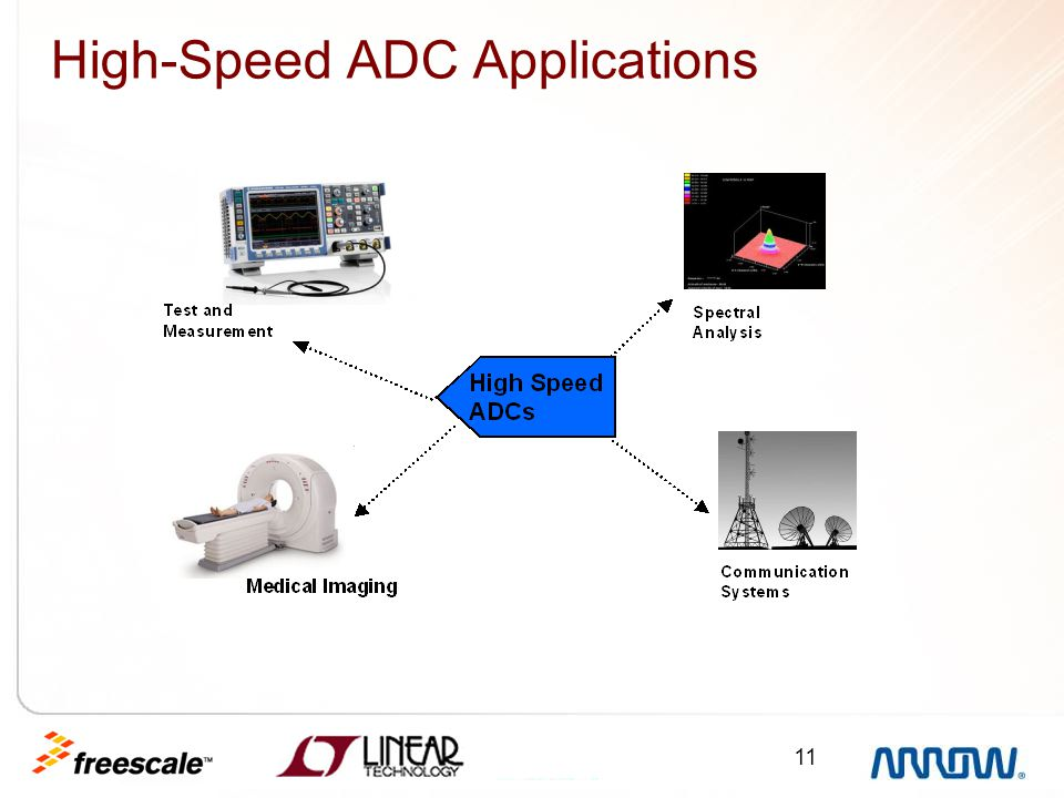 High-Speed ADC Applications