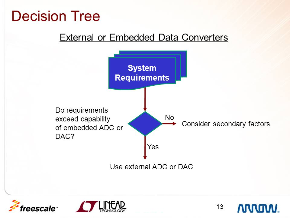 Decision Tree External or Embedded Data Converters System Requirements