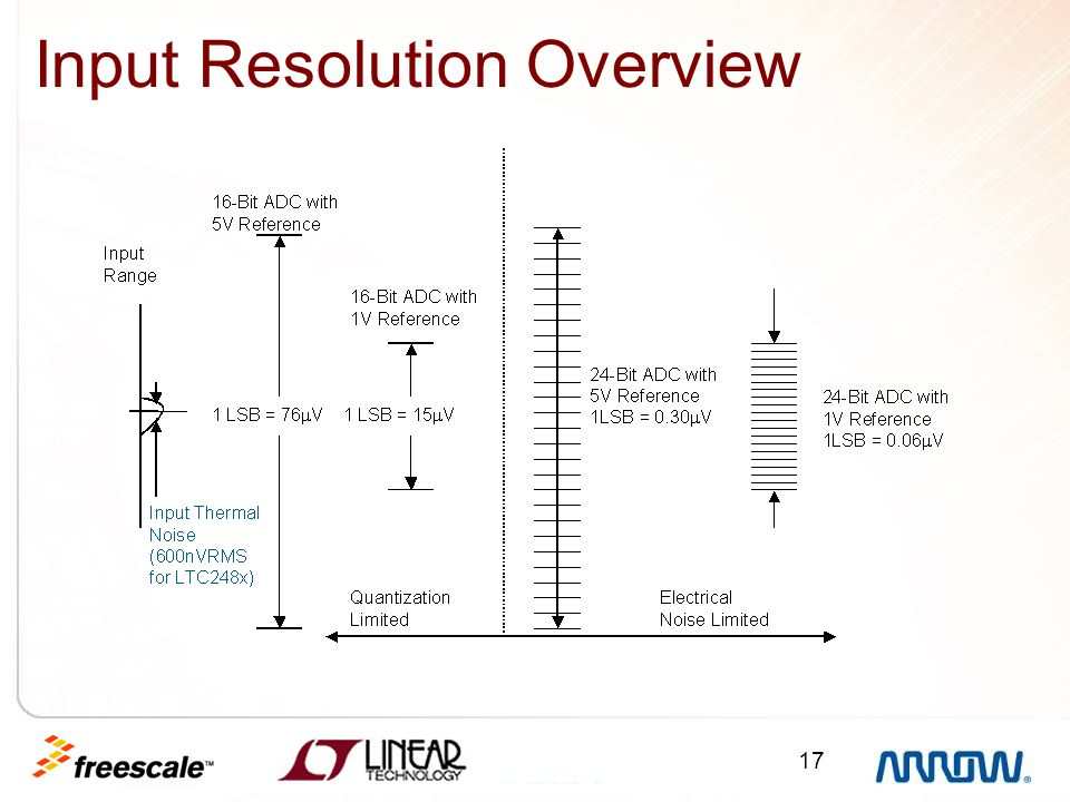 Input Resolution Overview