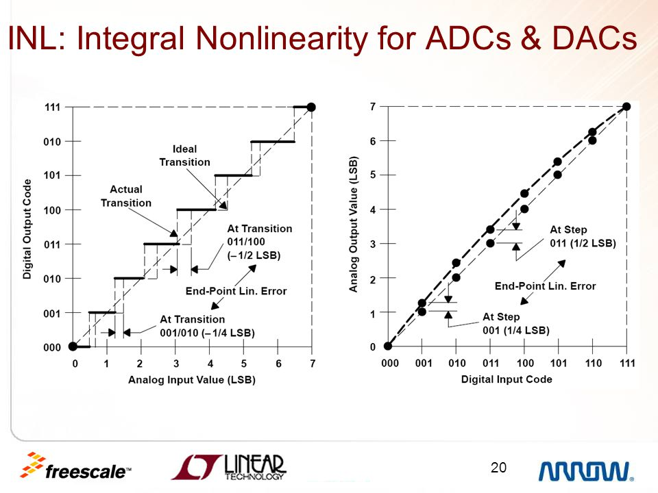 INL: Integral Nonlinearity for ADCs & DACs