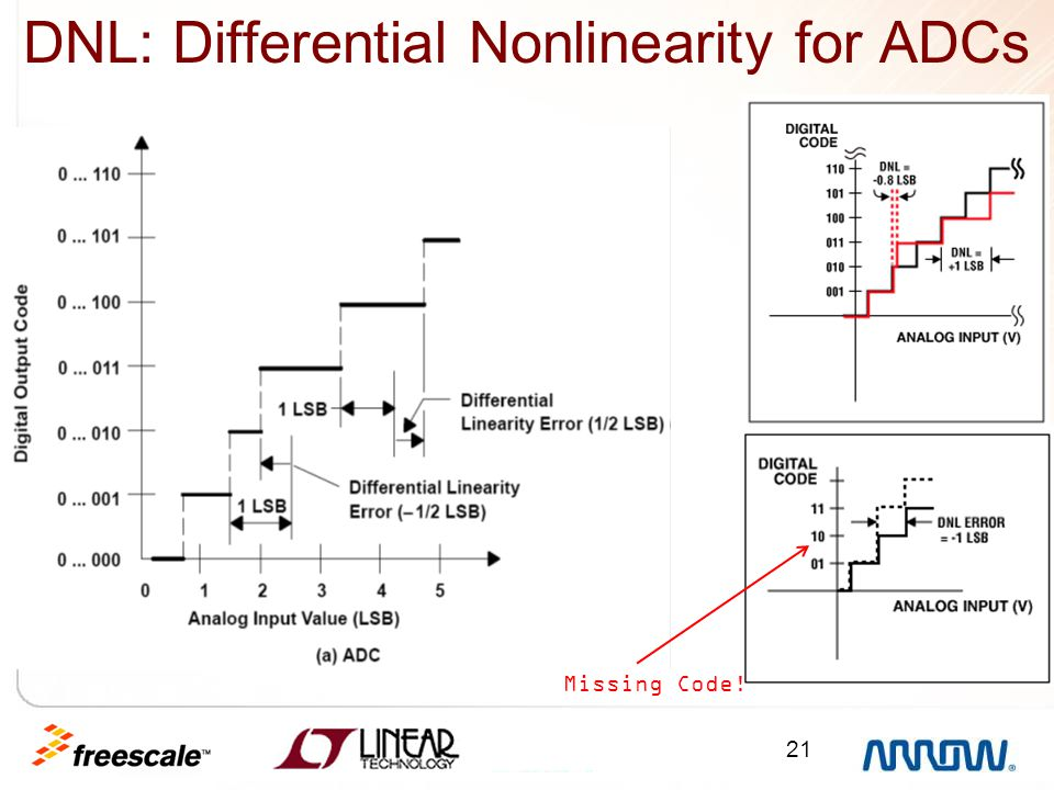 DNL: Differential Nonlinearity for ADCs