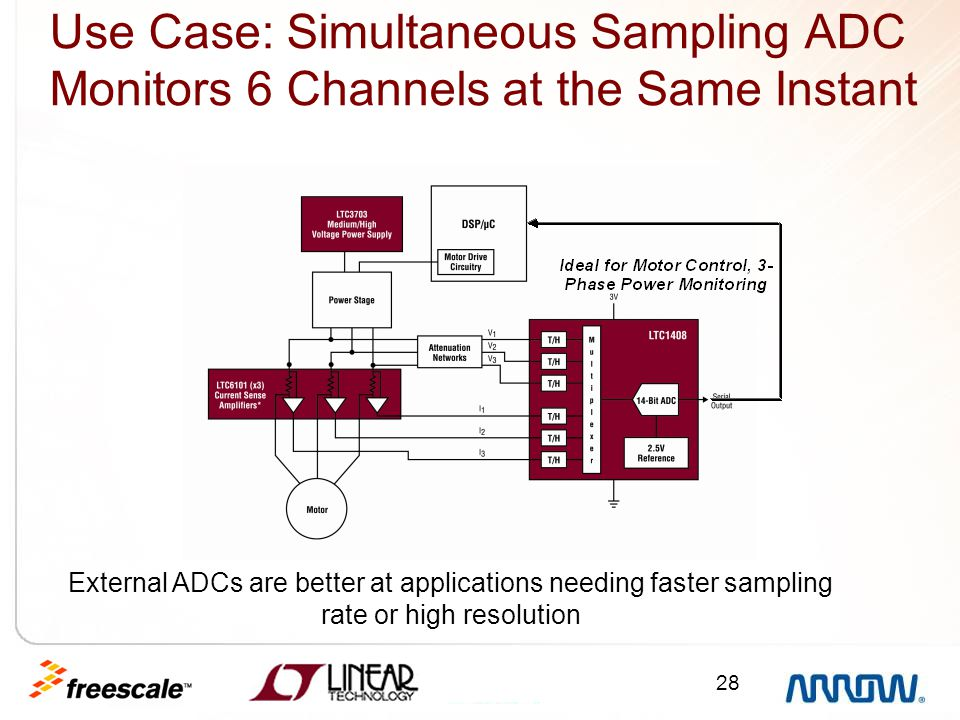 Use Case: Simultaneous Sampling ADC Monitors 6 Channels at the Same Instant