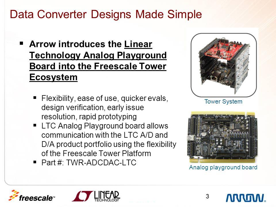 Data Converter Designs Made Simple