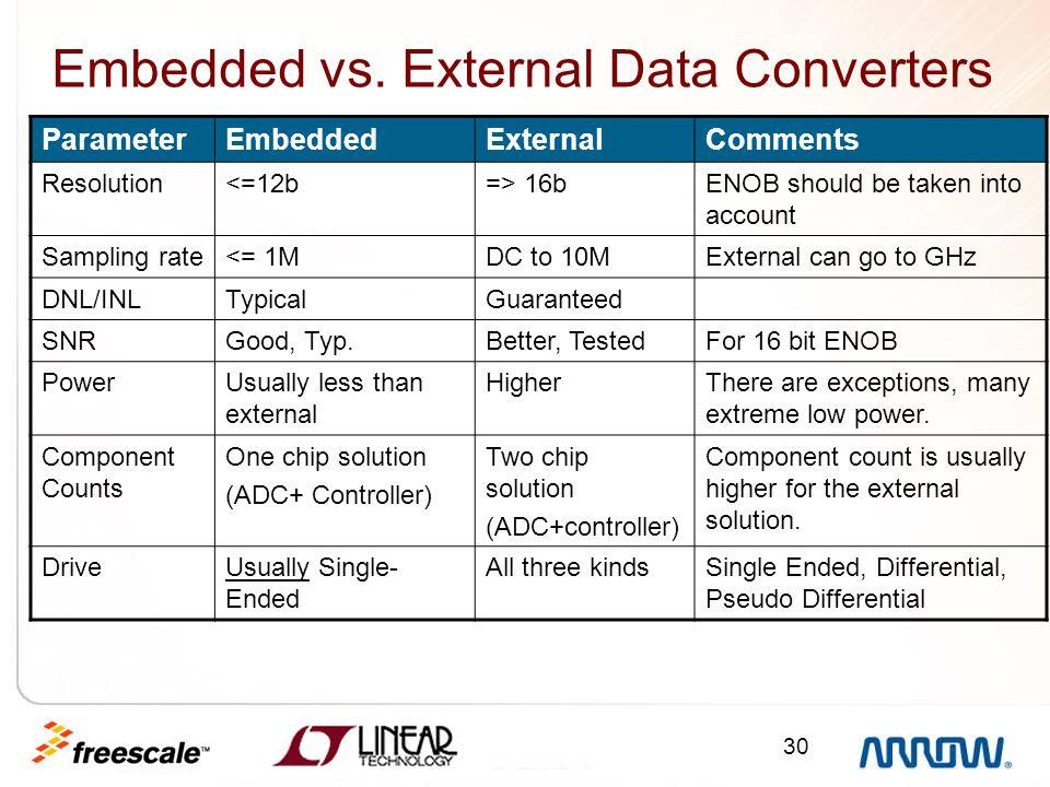 Embedded vs. External Data Converters