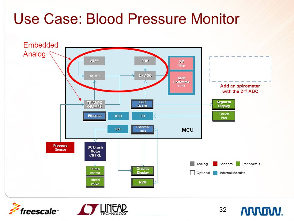 Use Case: Blood Pressure Monitor
