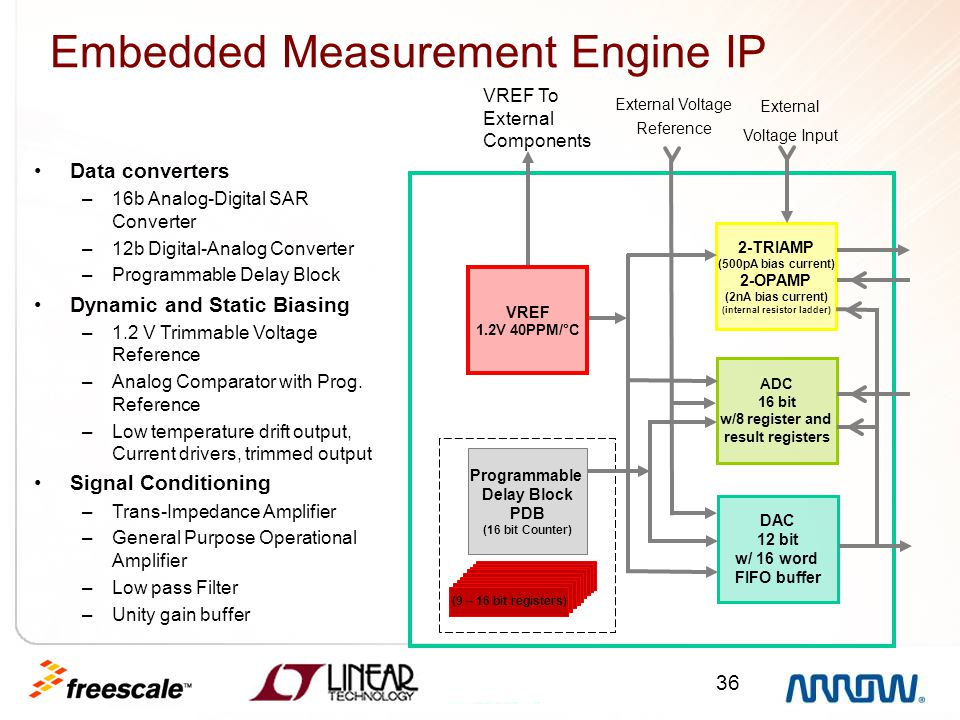 Embedded Measurement Engine IP