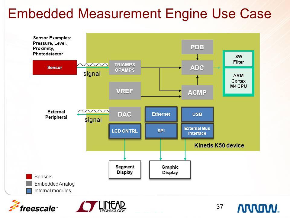 Embedded Measurement Engine Use Case