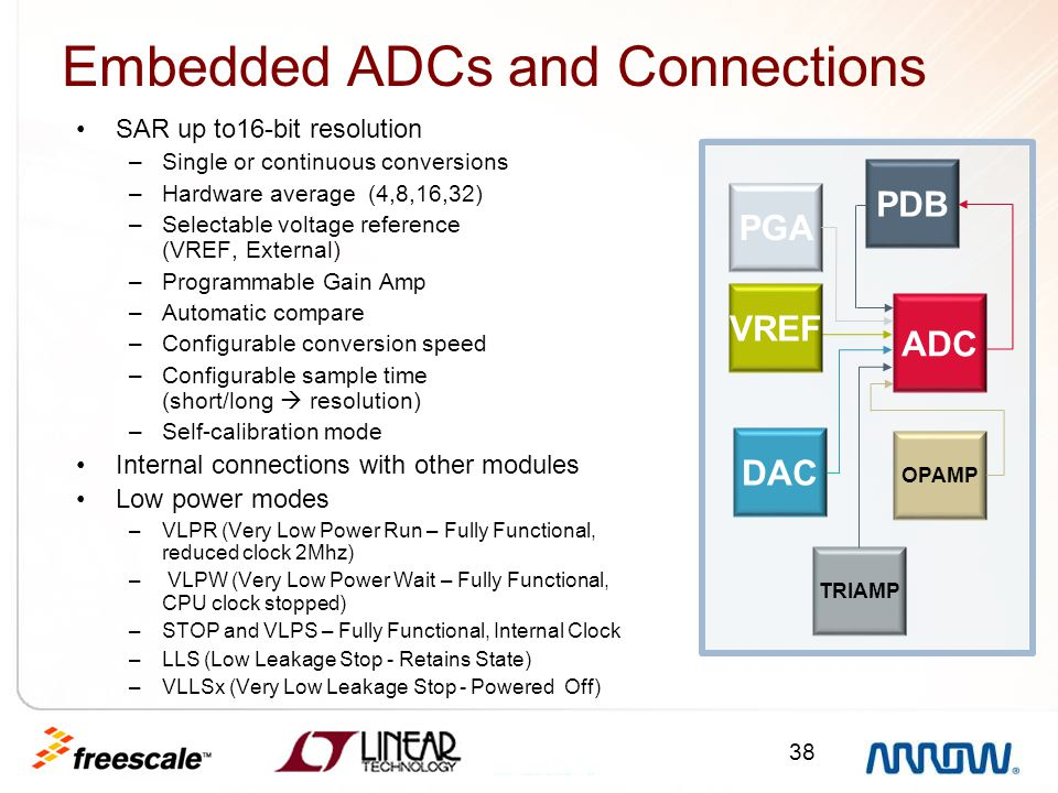 Embedded ADCs and Connections