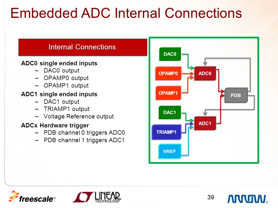 Embedded ADC Internal Connections