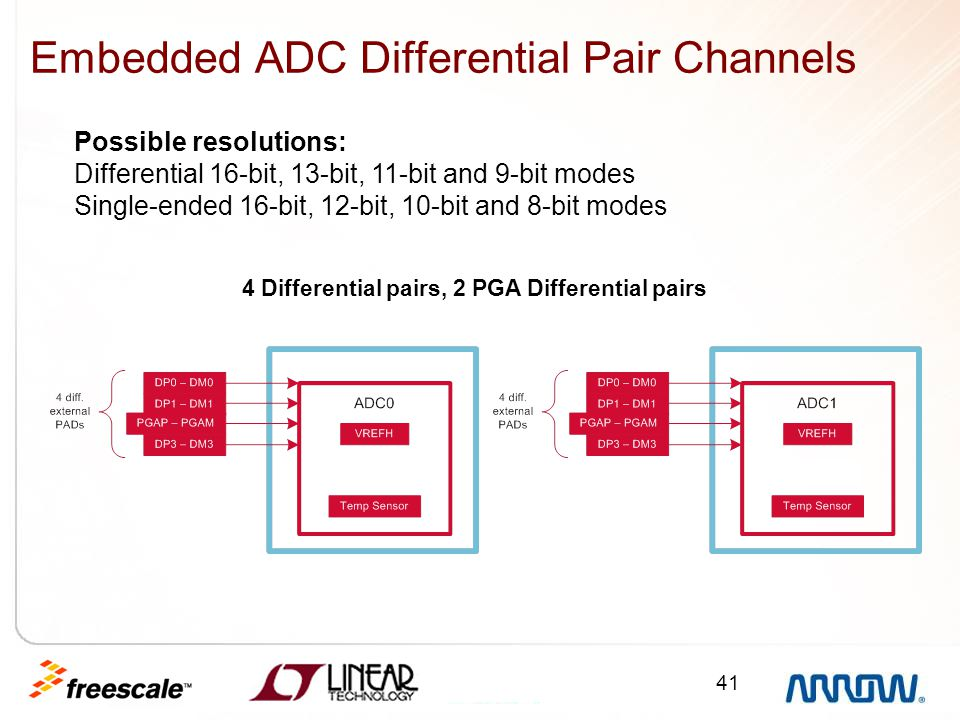 Embedded ADC Differential Pair Channels