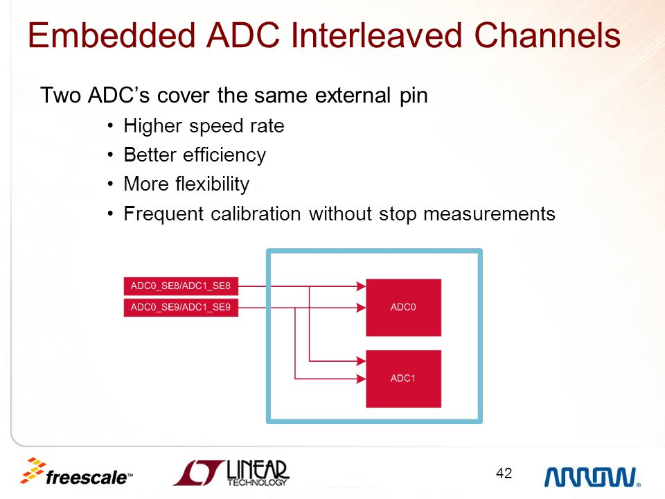 Embedded ADC Interleaved Channels