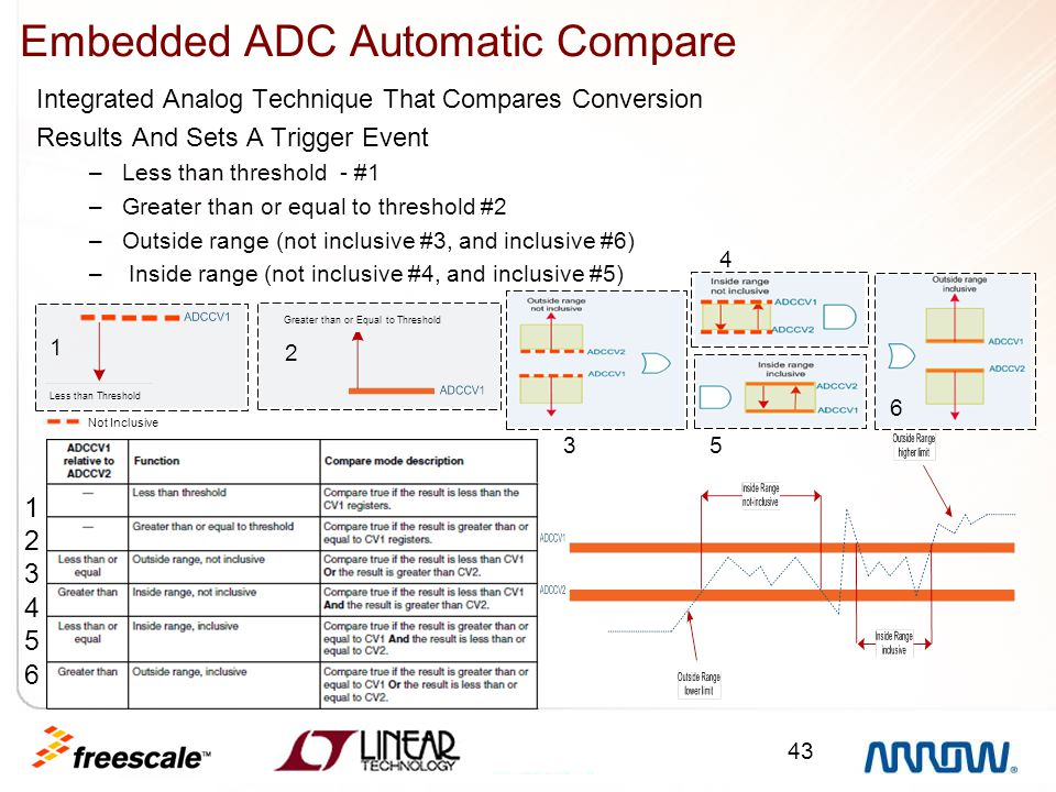 Embedded ADC Automatic Compare