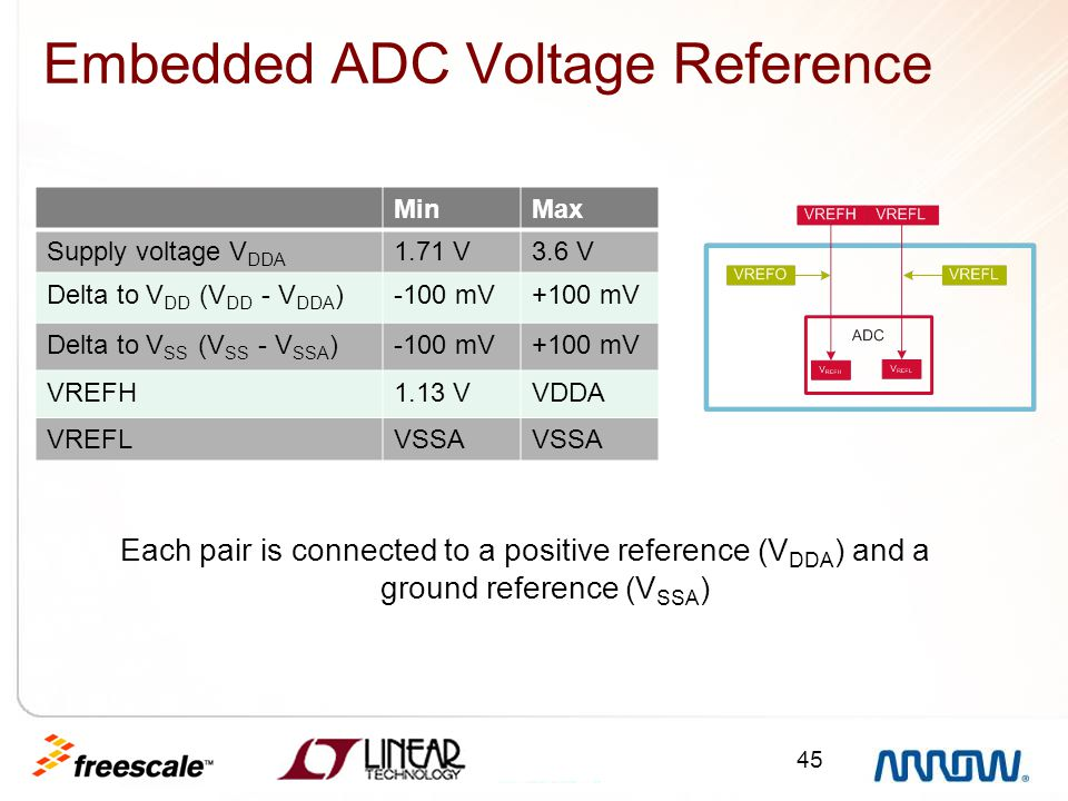 Embedded ADC Voltage Reference