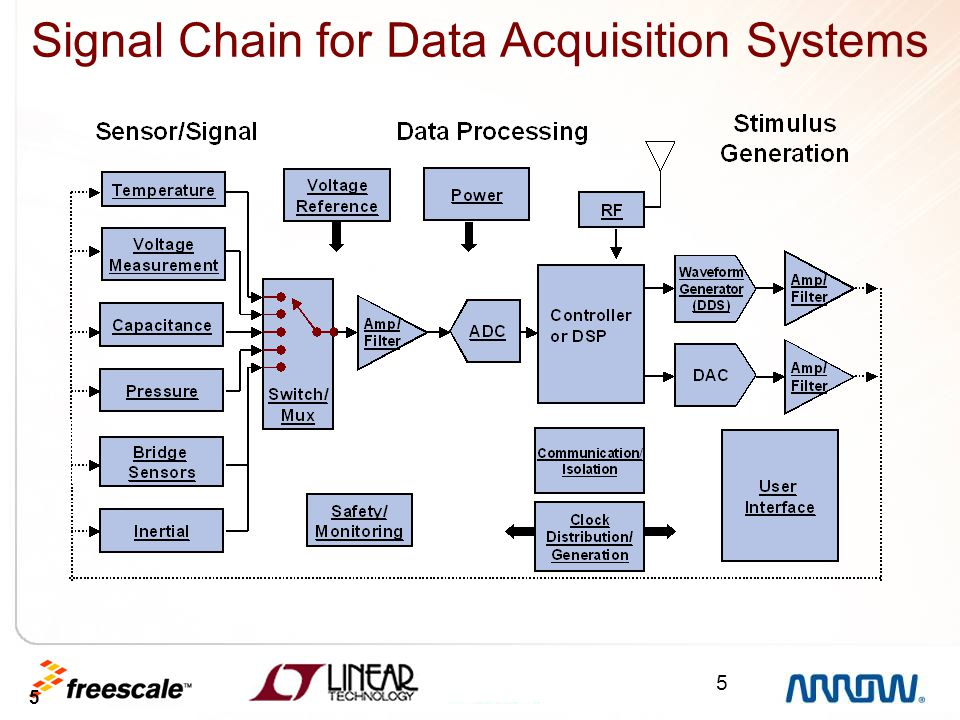 Signal Chain for Data Acquisition Systems