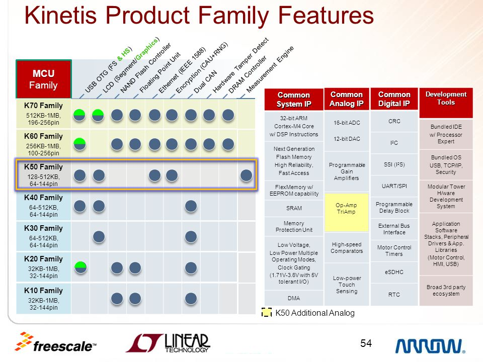 Kinetis Product Family Features
