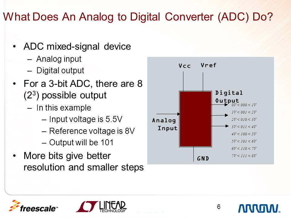 What Does An Analog to Digital Converter (ADC) Do
