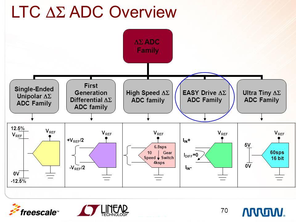 LTC  ADC Overview 12.5% VREF VREF VREF VREF VREF VREF +VREF/2 IIN+