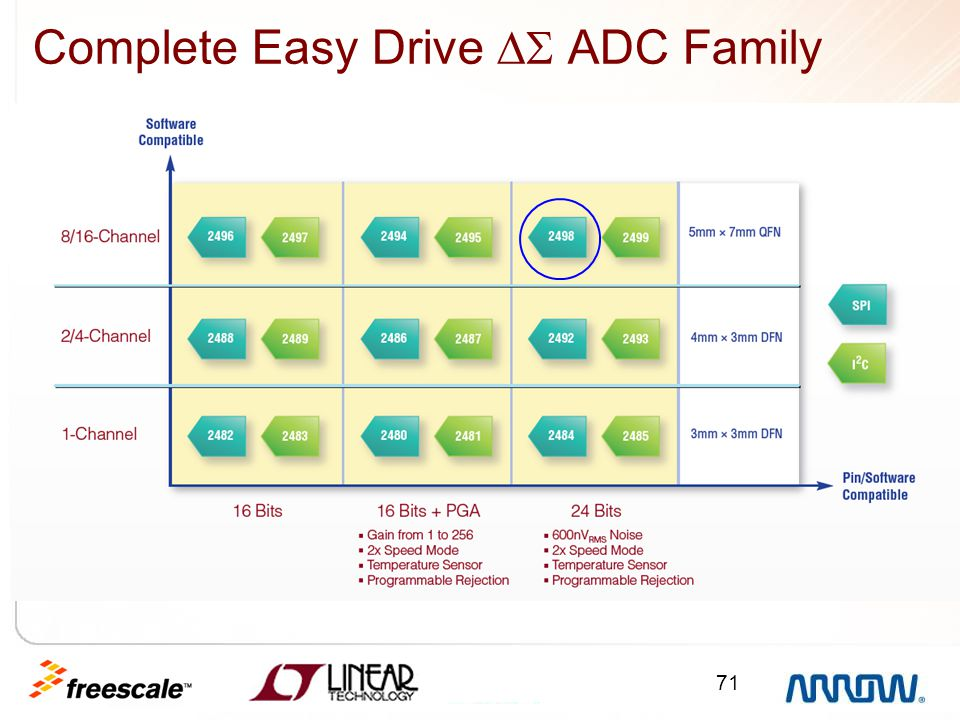 Complete Easy Drive  ADC Family