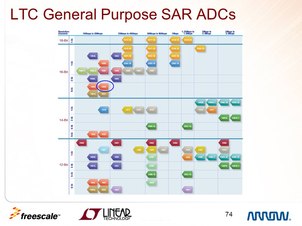 LTC General Purpose SAR ADCs