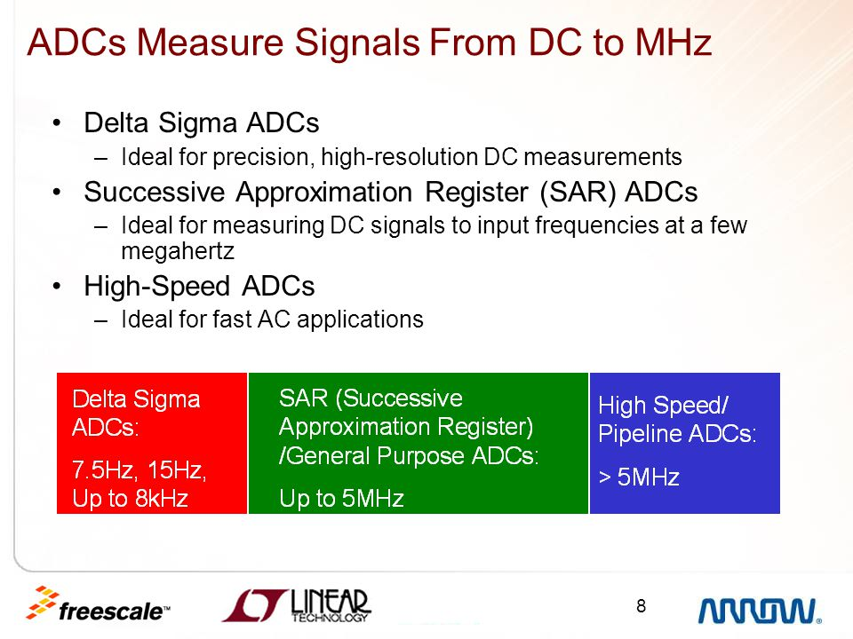 ADCs Measure Signals From DC to MHz