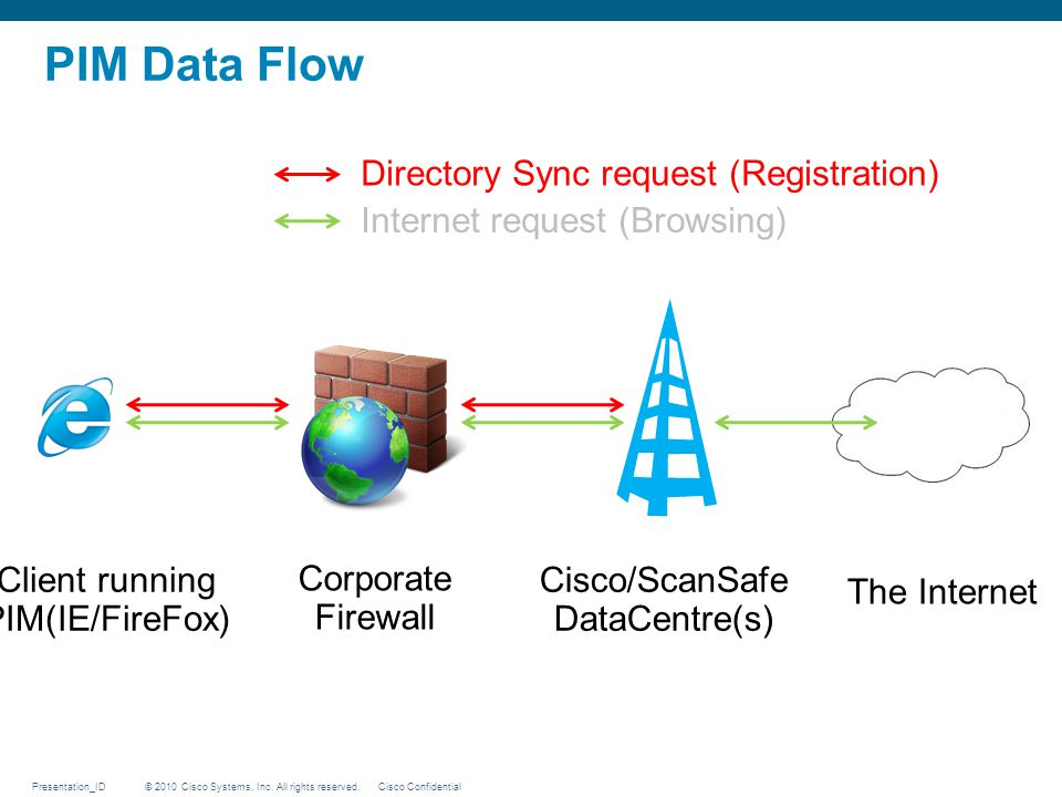 PIM Data Flow Directory Sync request (Registration)