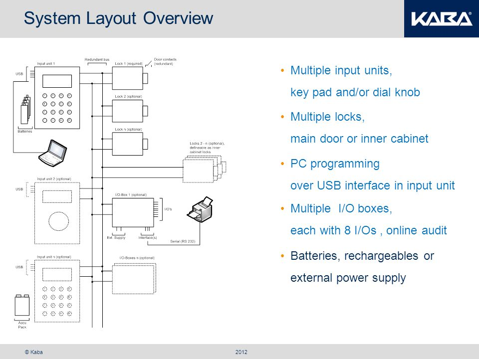 System Layout Overview