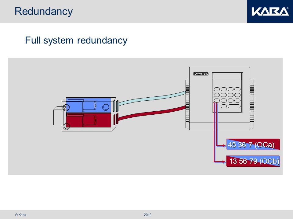 Redundancy Full system redundancy 45 36 7 (OCa) 13 56 79 (OCb) 2012