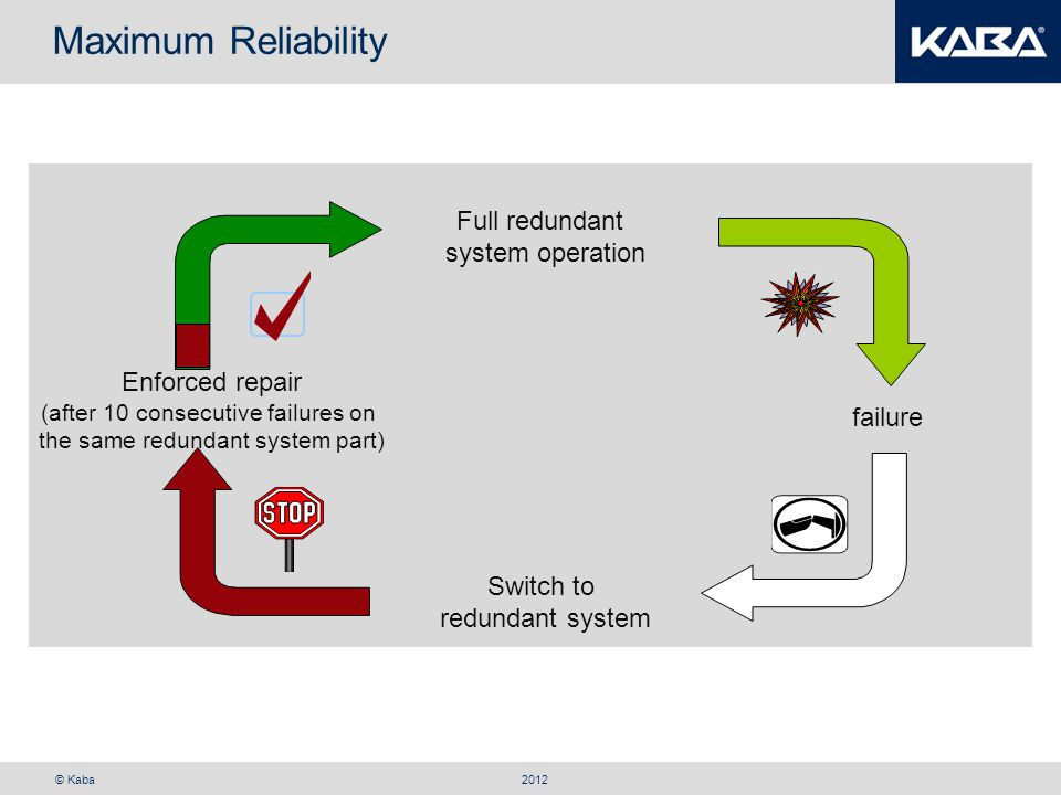 Maximum Reliability Full redundant system operation Enforced repair