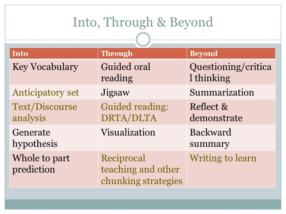 Into, Through & Beyond Key Vocabulary Guided oral reading