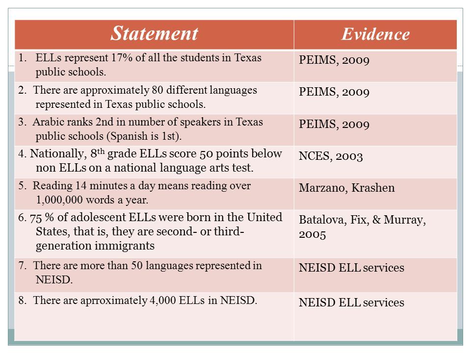 Statement Evidence. ELLs represent 17% of all the students in Texas public schools. PEIMS, 2009.