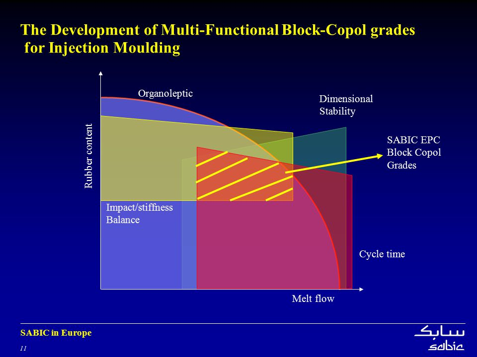 The Development of Multi-Functional Block-Copol grades for Injection Moulding
