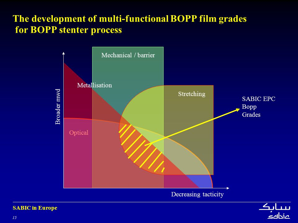 The development of multi-functional BOPP film grades for BOPP stenter process