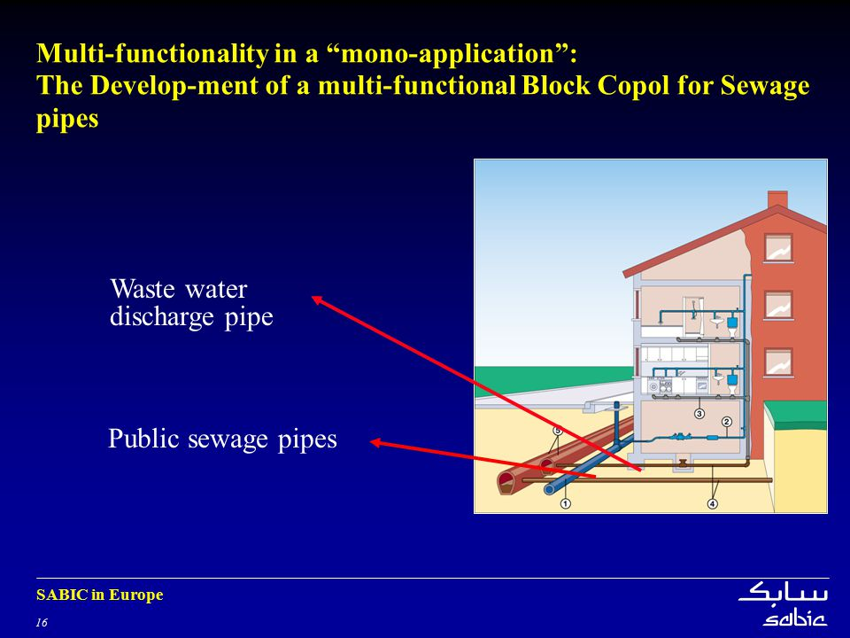 Multi-functionality in a mono-application : The Develop-ment of a multi-functional Block Copol for Sewage pipes