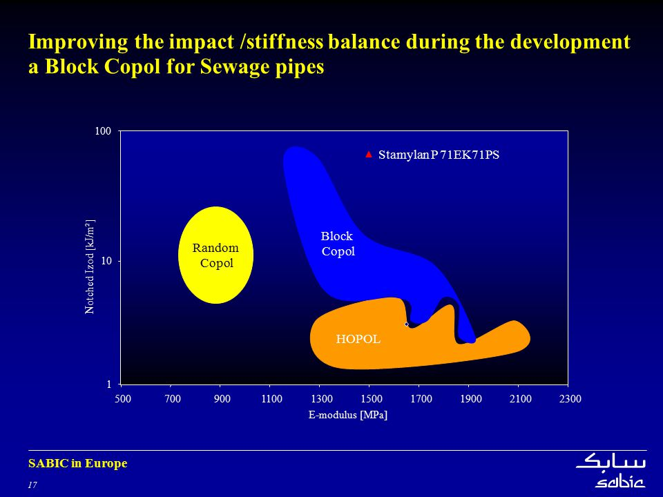 Improving the impact /stiffness balance during the development a Block Copol for Sewage pipes