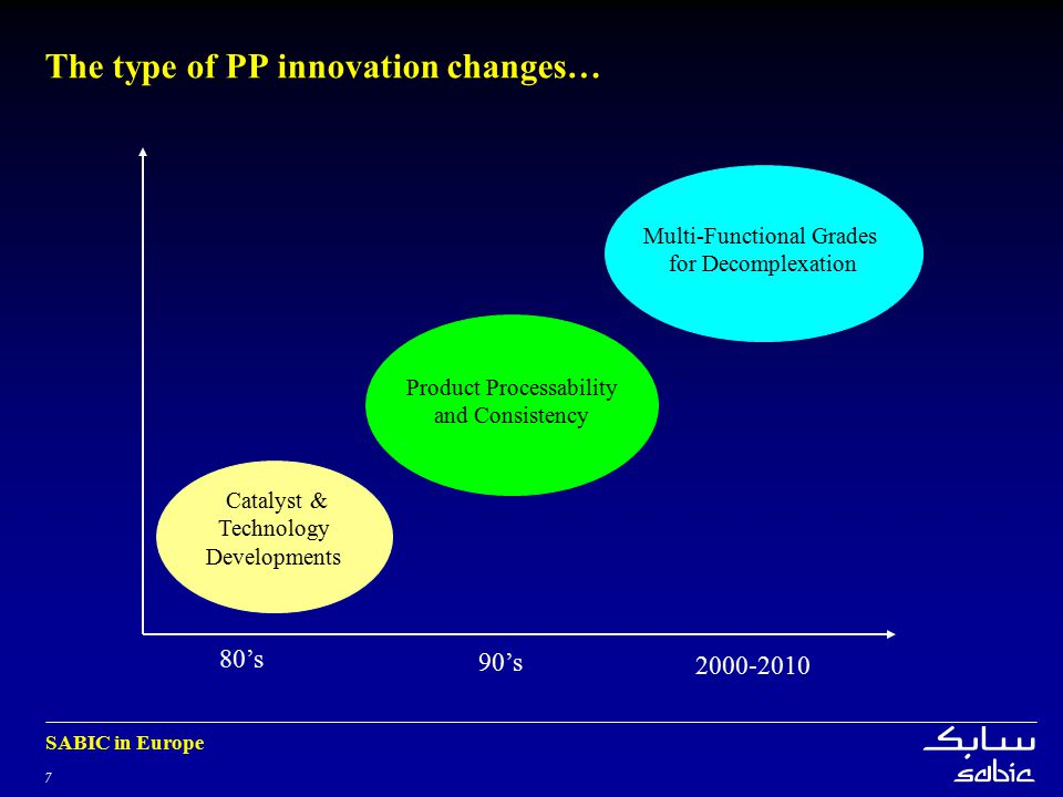 The type of PP innovation changes…