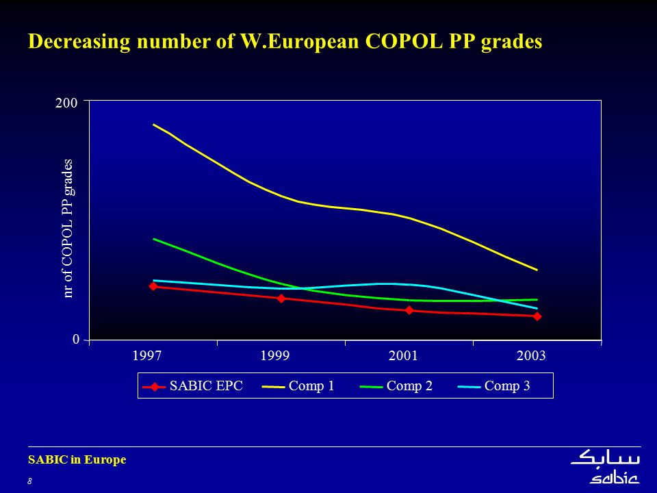 Decreasing number of W.European COPOL PP grades