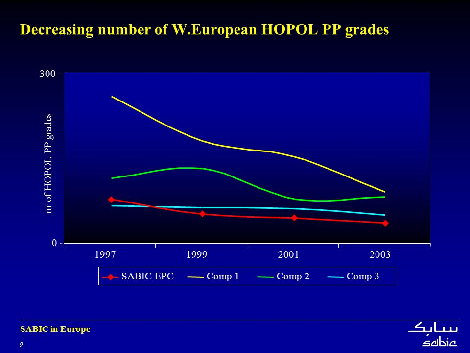 Decreasing number of W.European HOPOL PP grades