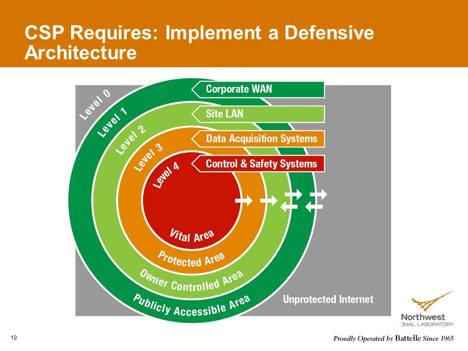CSP Requires: Implement a Defensive Architecture