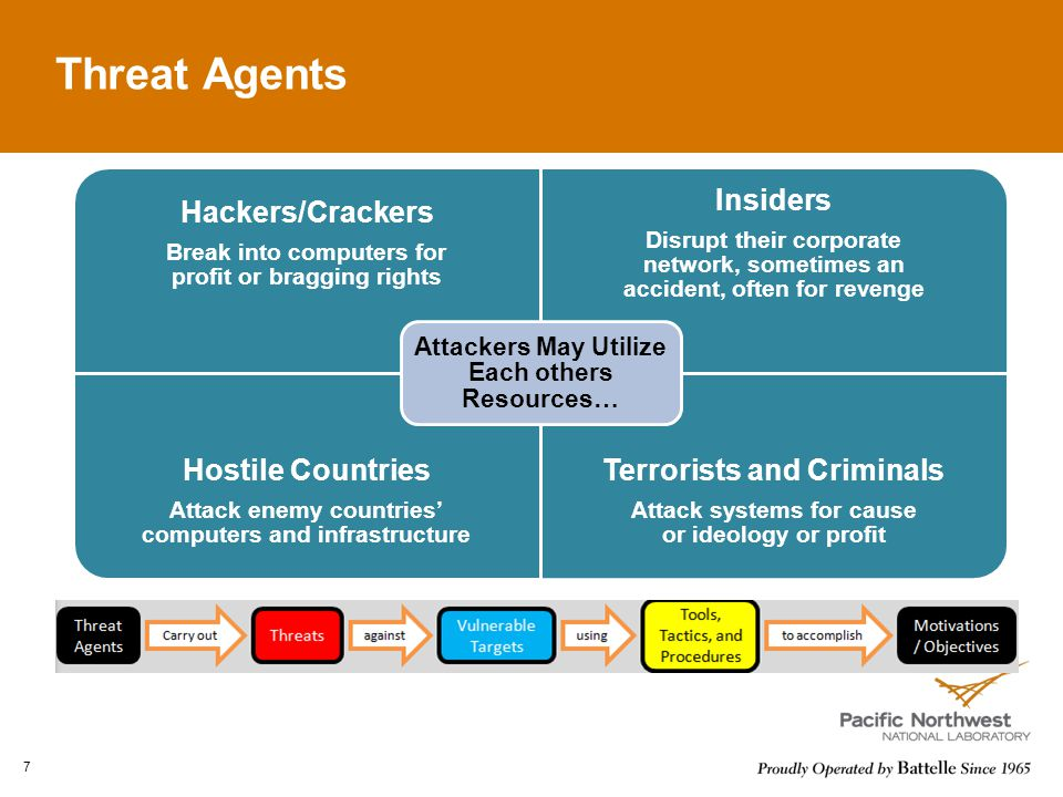 Threat Agents Insiders Hostile Countries Terrorists and Criminals