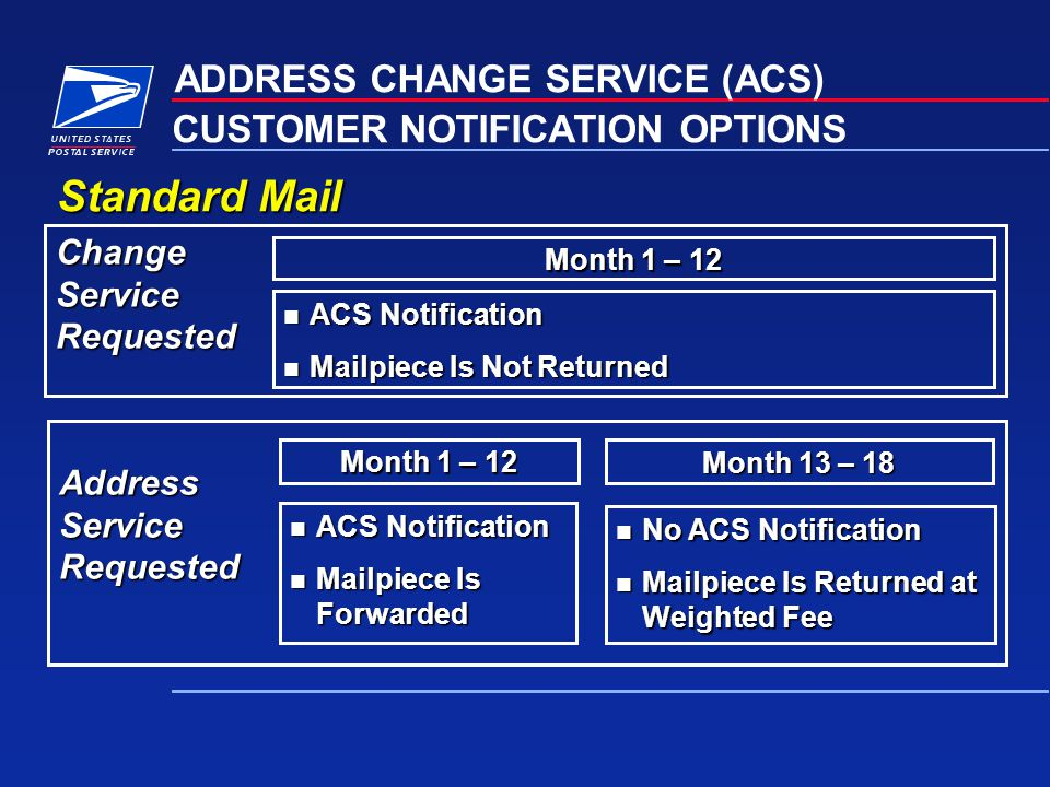CUSTOMER NOTIFICATION OPTIONS